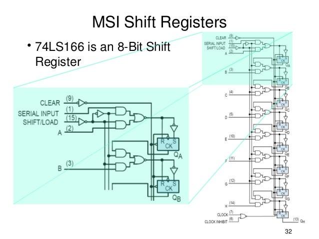 msi shift registers• 74ls166 is an 8-bit shift register 32