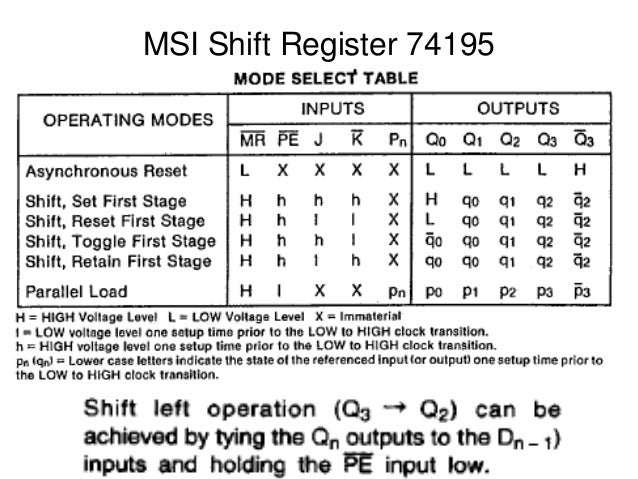 Msi Shift Registers