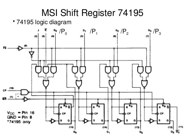 Msi shift registers ring counter ccuart Image collections