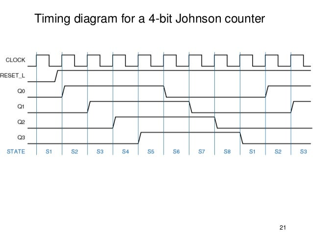 Msi shift registers timing diagram for a 4 bit johnson counter 21 21 ccuart Choice Image