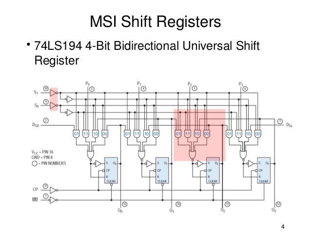 msi shift registers rh slideshare net Parallel in Serial Out Shift Register Arduino Shift Register