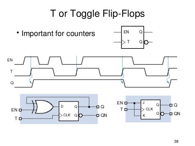 sequential circuits flip flops part 2 rh slideshare net Garden Lamp Circuit Diagram Beach Flip Flops