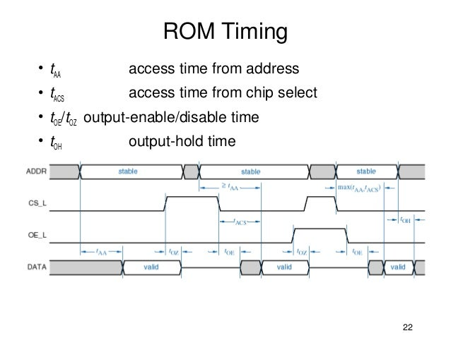 rom timing• taa access time from address• tacs access time from chip  select• toe/toz output-enable/disable time• toh output-hold time 22
