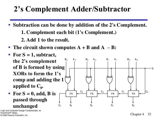 lec20 rh slideshare net Philosophy Logic Diagrams Process Logic Diagram