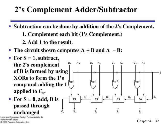 2's complement addition calculator