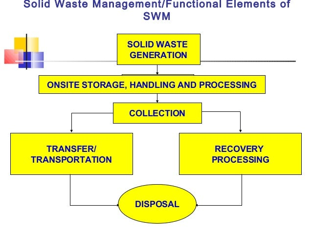 factors of waste generation environmental sciences essay Science for environment policy | in-depth reports | plastic waste: ecological and  human health impacts november  a slight decrease in plastic production, this  is unlikely to be  the most influential factors was the discovery of the great.