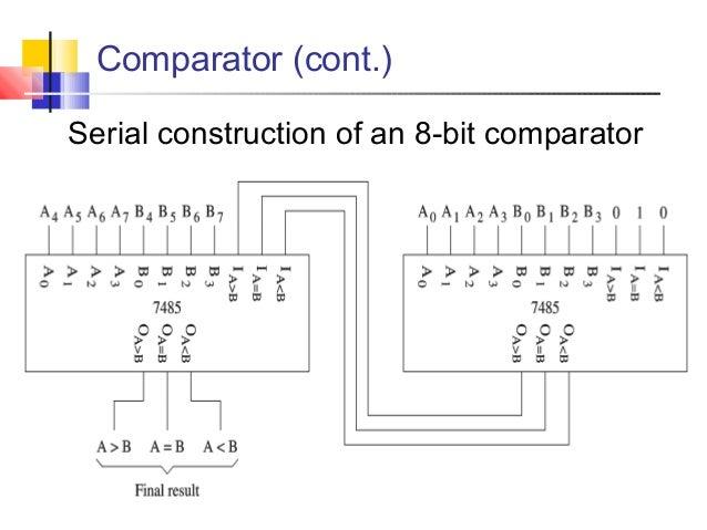 8 bit comparator logic diagram wiring diagram u2022 rh msblog co 8-Bit Comparator for Checking Equal 8-Bit Comparator Table