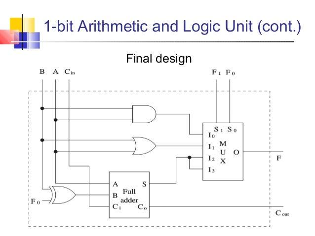 1 bit alu logic diagram wiring diagram m2 1 Bit Alu Logic Diagram 1 bit alu logic diagram all diagram