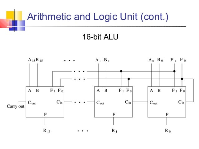 lec 2 digital basics on Binary Number System 1 bit alu circuit diagram for arithmetic and logic unit (cont ) 16 bit alu