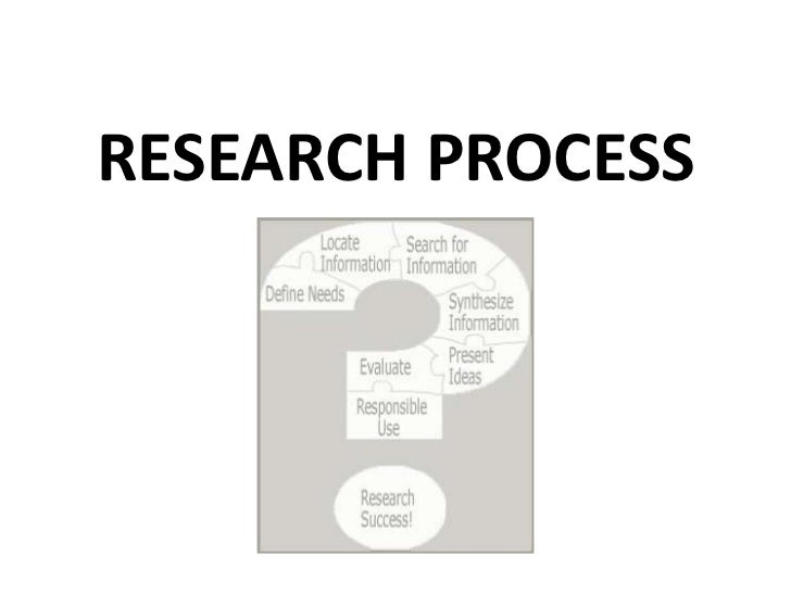 Research Process- Objective, Hypothesis (Lec2)