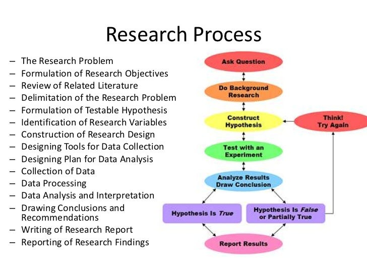 Hypothesis in research methodology