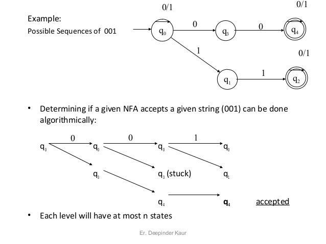 Regular Expression to NFA