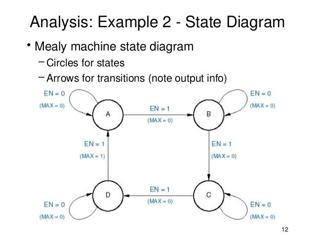 Analysis Of State Machines