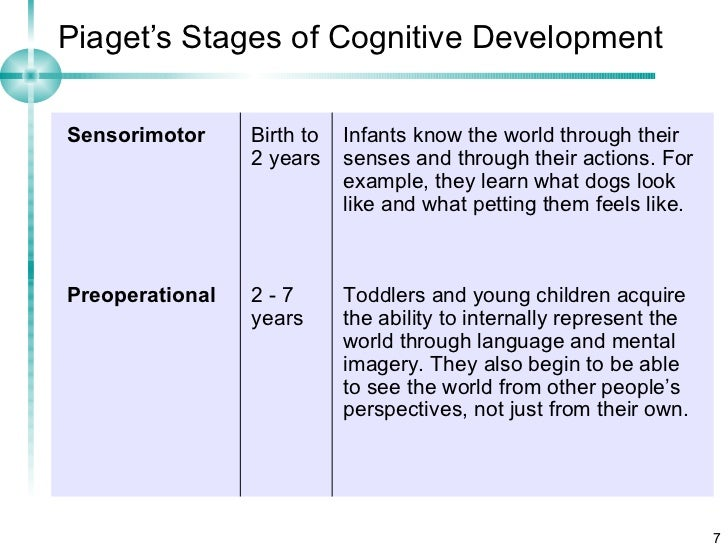 an introduction to jean pigaets stages of development Cognitive development piaget's stage theory of cognitive development is a description of cognitive development as four distinct stages an introduction.