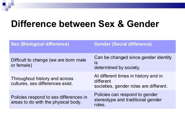 Differentiate between gender role and biologically based sex differences