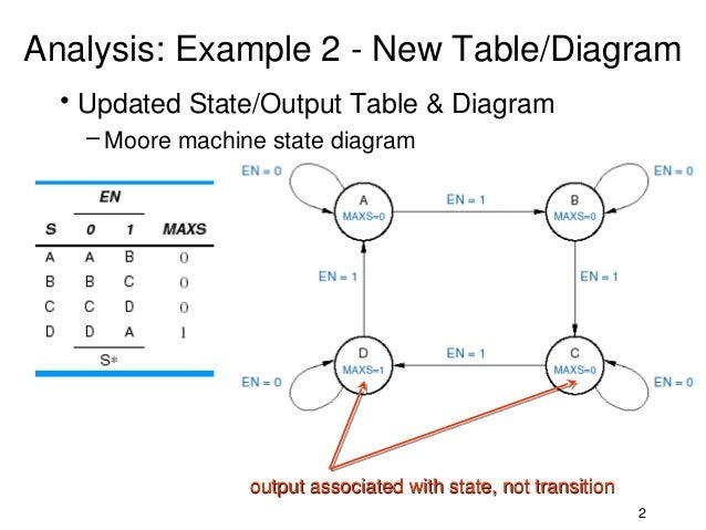 Analysis of state machines conversion of models 2 analysis example 2 new tablediagram ccuart Gallery