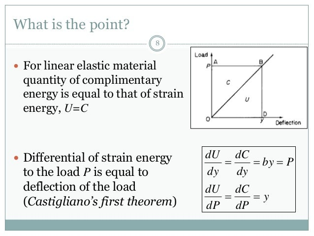 complimentary energy method in structural analysis