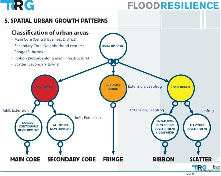 FLOODRESILIENCE  5. SPATIAL URBAN GROWTH PATTERNS      Classification of urban areas      • Main Core (Central Business Di...