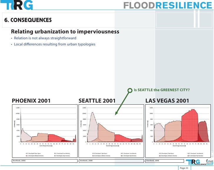 FLOODRESILIENCE 6. CONSEQUENCES   Relating urbanization to imperviousness   • Relation is not always straightforward   • L...