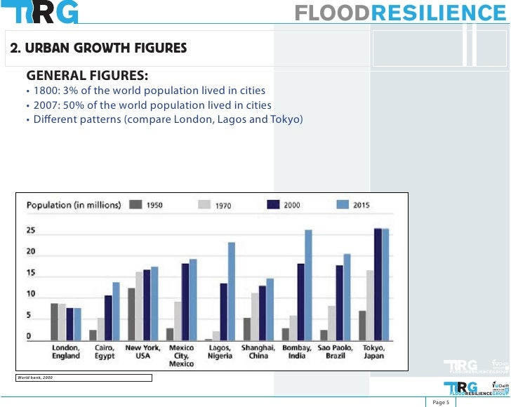 FLOODRESILIENCE 2. URBAN GROWTH FIGURES    GENERAL FIGURES:    • 1800: 3% of the world population lived in cities    • 200...