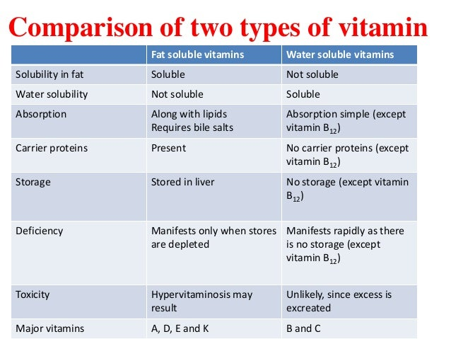 lec 5, 6 level 4-de (fat soluble vitamins), Human body
