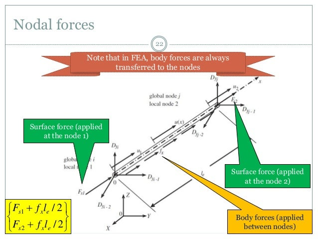 Finite Element Analysis of Truss Structures