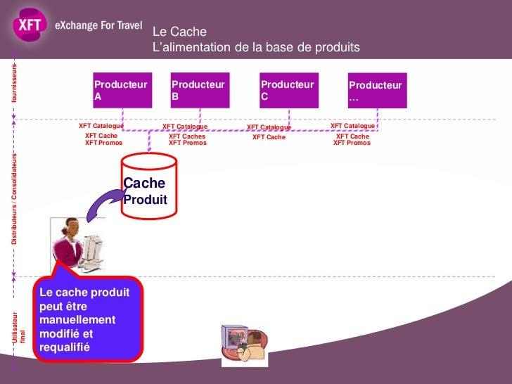 Le Cache                                                          L'alimentation de la base de produitsfournisseurs       ...