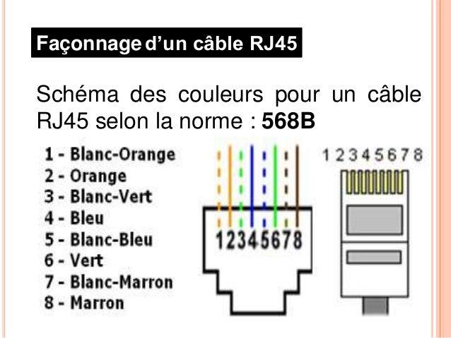 cablage rj45. Black Bedroom Furniture Sets. Home Design Ideas