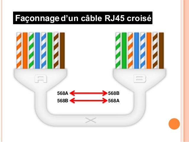 Cablage Rj45
