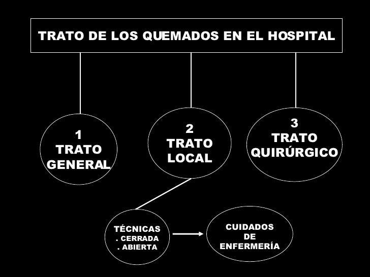 TRATO DE LOS QUEMADOS EN EL HOSPITAL 1 TRATO GENERAL 2 TRATO LOCAL CUIDADOS DE ENFERMERÍA TÉCNICAS . CERRADA . ABIERTA 3 T...
