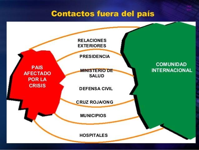 20 10 Organización Panamericana de la Salud Contactos fuera del país PAIS AFECTADO POR LA CRISIS COMUNIDAD INTERNACIONAL R...