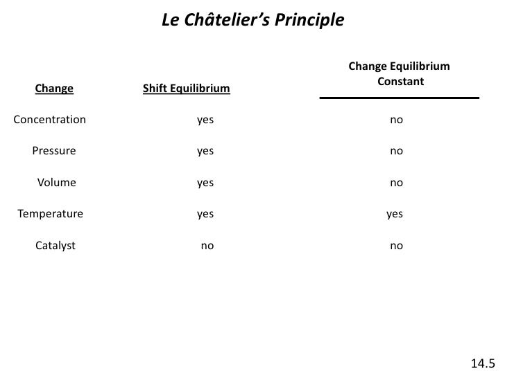 le chatliers principle The le chatelier's principle has a great practical significance for all physical and chemical systems applicability of this principle.