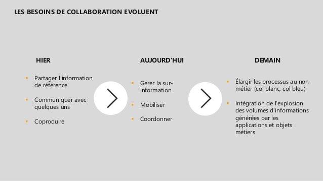 HIER  Partager l'information de référence  Communiquer avec quelques uns  Coproduire LES BESOINS DE COLLABORATION EVOLU...