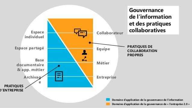 EntrepriseArchivag e Métier Base documentaire & app. métier EquipeEspace partagé CollaborateurEspace individuel Domaine d'...