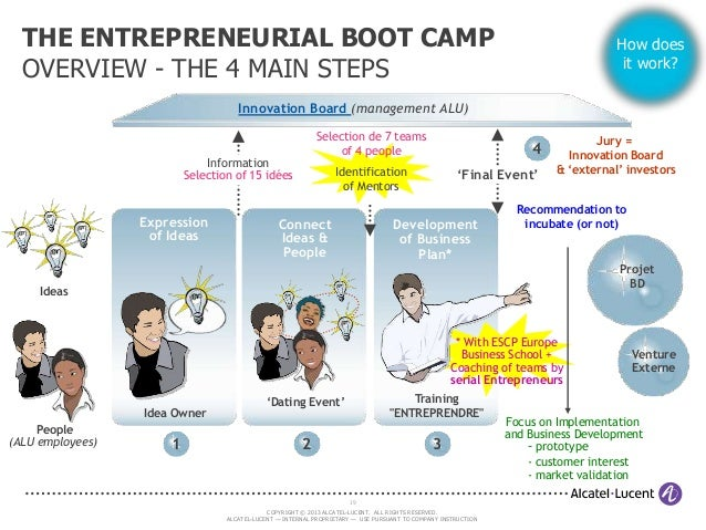THE ENTREPRENEURIAL BOOT CAMP OVERVIEW - THE 4 MAIN STEPS  How does it work?  Innovation Board (management ALU) Selection ...