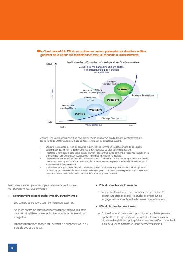 Le CloudCloud permet àDSI dede se positionner comme partenaire des directions métiers                          le         ...