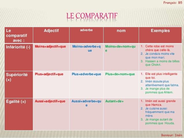 LE COMPARATIF Français: B5 Le comparatif avec : Adjectif adverbe nom Exemples Infériorité (-) Moins+adjectif+que Moins+adv...