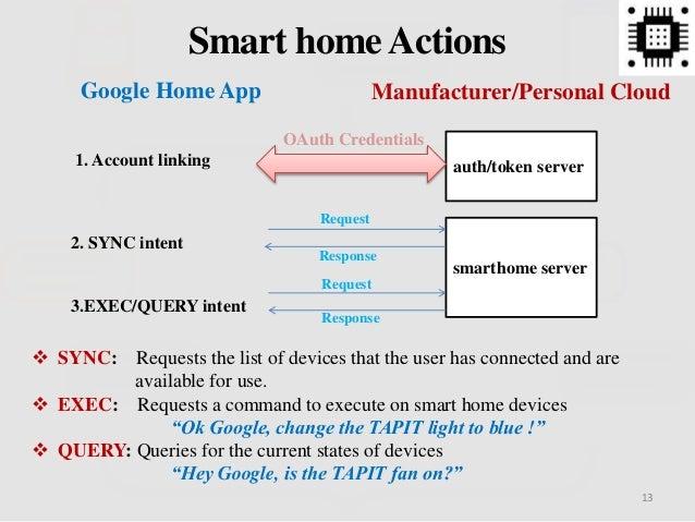13 Smart homeActions Google Home App Manufacturer/Personal Cloud auth/token server smarthome server 2. SYNC intent 3.EXEC/...