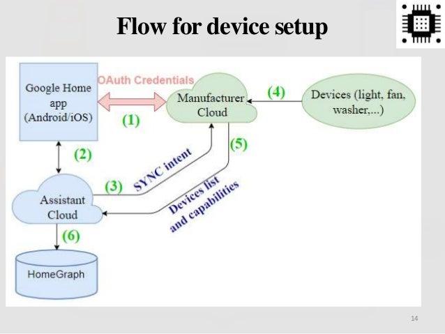 Flow for device setup 14