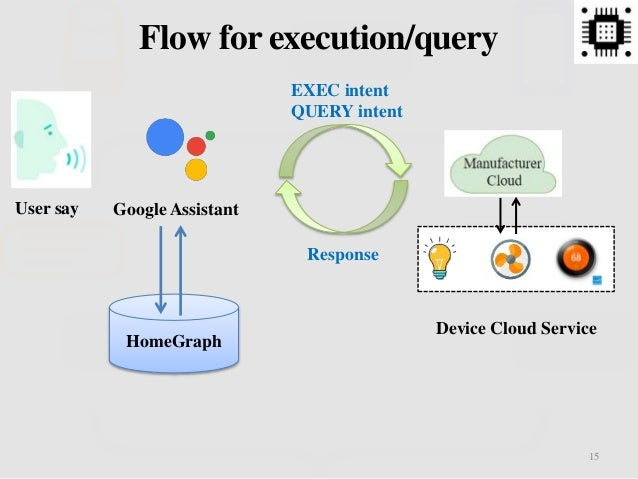 Google Assistant 15 Flow for execution/query Device Cloud Service HomeGraph EXEC intent QUERY intent Response User say