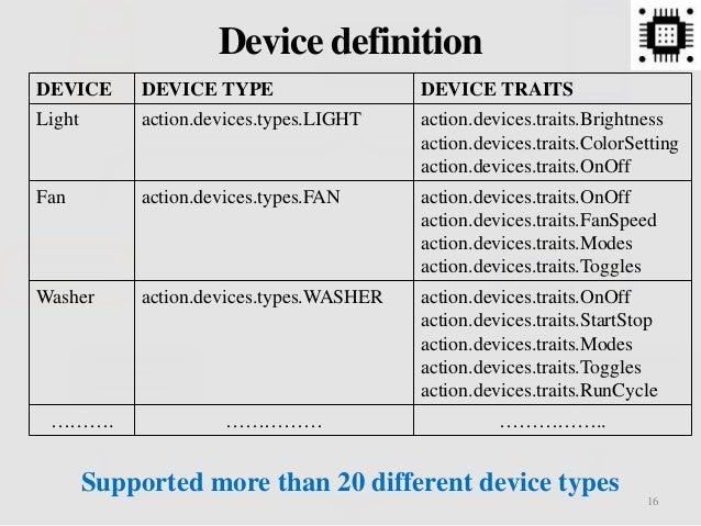16 Device definition DEVICE DEVICE TYPE DEVICE TRAITS Light action.devices.types.LIGHT action.devices.traits.Brightness ac...