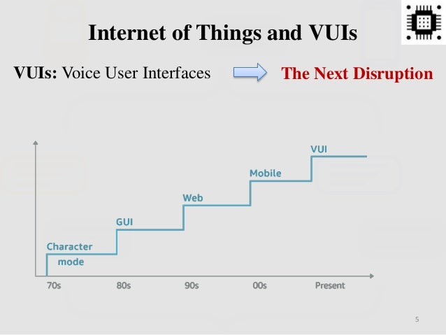 Internet of Things and VUIs 5 VUIs: Voice User Interfaces The Next Disruption
