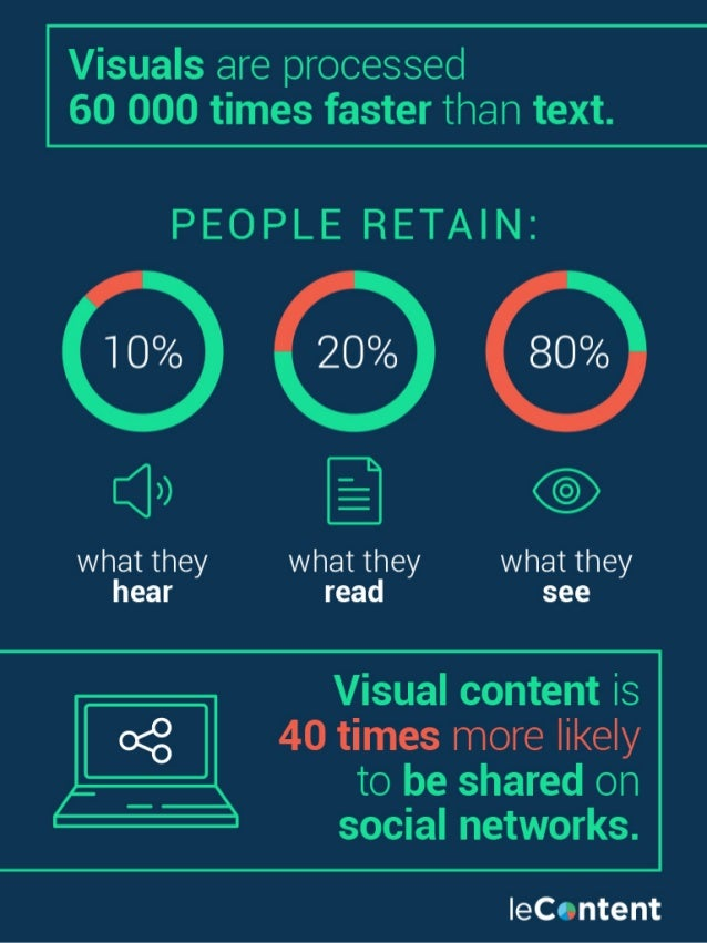 Visuals are processed 60 000 times faster than text.   PEOPLE RETAIN:   Q»  what they what they what they hear read see  V...