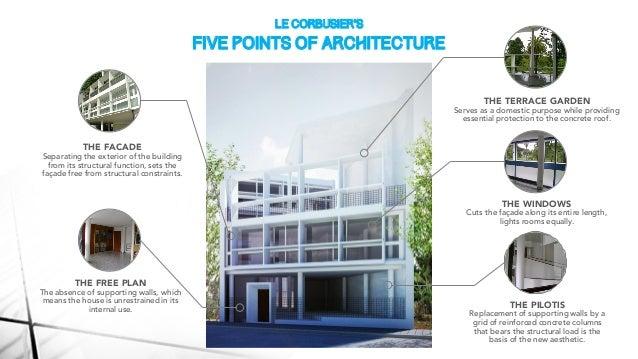 Le corbusier 39 s curutchet house presentation slides for 5 points of architecture