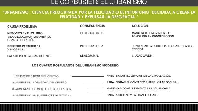 Bibliografía:http://www.swingalia.com/arquitectura/el-aporte-de-le-corbusier-a-la-arquitectura.phphttp://www.arquba.com/mo...