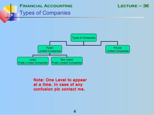 Financial Accounting 4 Lecture – 36 Types of Companies Types of Companies Public Limited Companies Private Limited Compani...