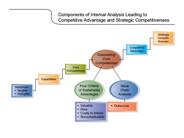 internal analysis for company x based Since company x has not applied any formal and serious processes or systems to eval- uate its suppliers' performance, this thesis aims to create a tailored platform and pro- pose an implement process which includes an empirical analysis of the additional re.