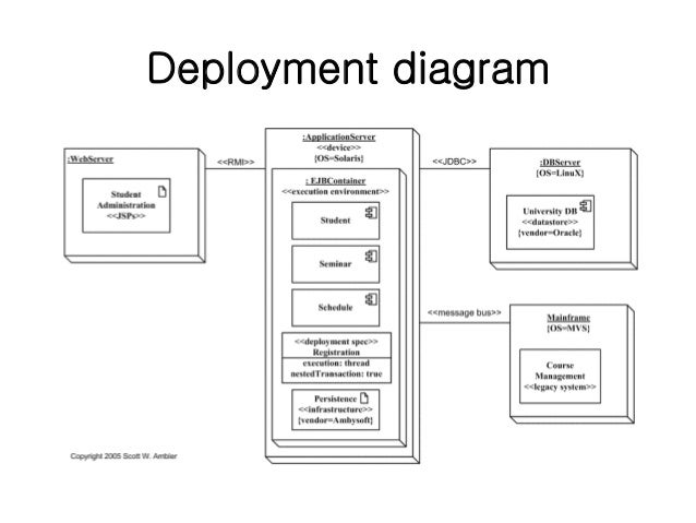 Lect 4 uml diagrams unified modeling language spm 10 deployment diagram ccuart Gallery