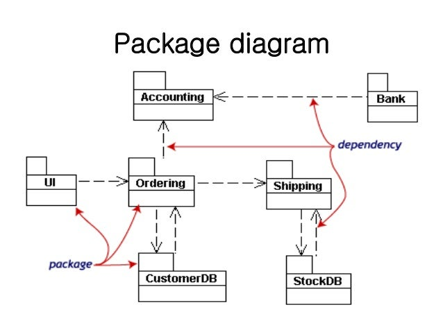 Package diagram in uml ppt electrical work wiring diagram lect 4 uml diagrams unified modeling language spm rh slideshare net uml diagrams elements uml architecture ccuart Choice Image