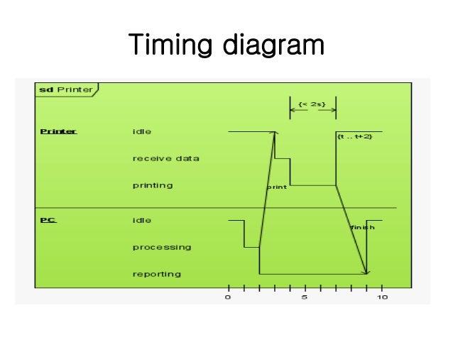 lect-4: uml diagrams - unified modeling language - spm